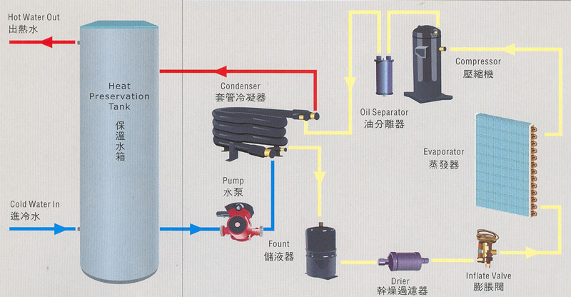 Ground Water Source (Open Loop) Heat Pump Systems. General. An open-loop, ground-water heat pump, uses a surface or underground water source (such as a lake, river, or well